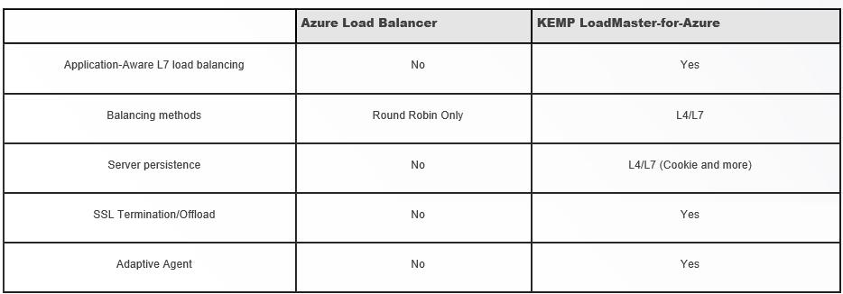 Load Balance a SharePoint 2013 Farm in Azure using KEMP – Ryan