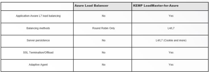 Azure and Kemp