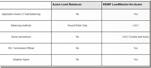 KEMP Azure Matrix