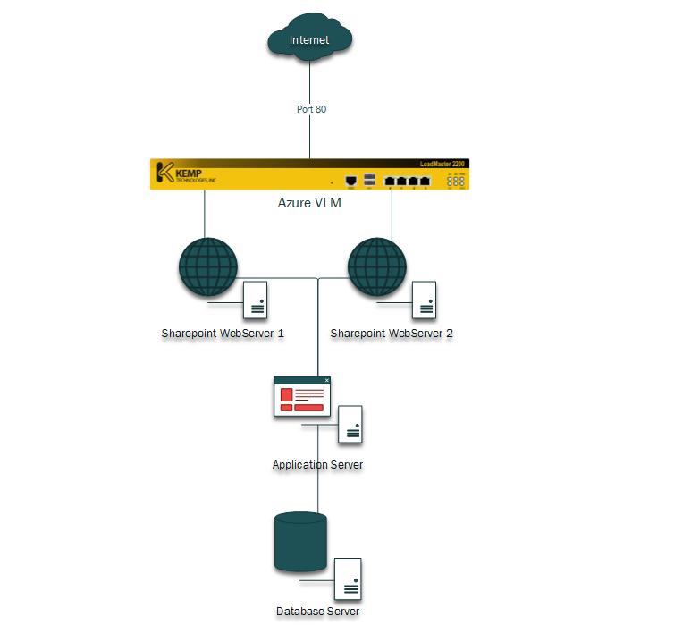Kemp Sharepoint Azure VLM