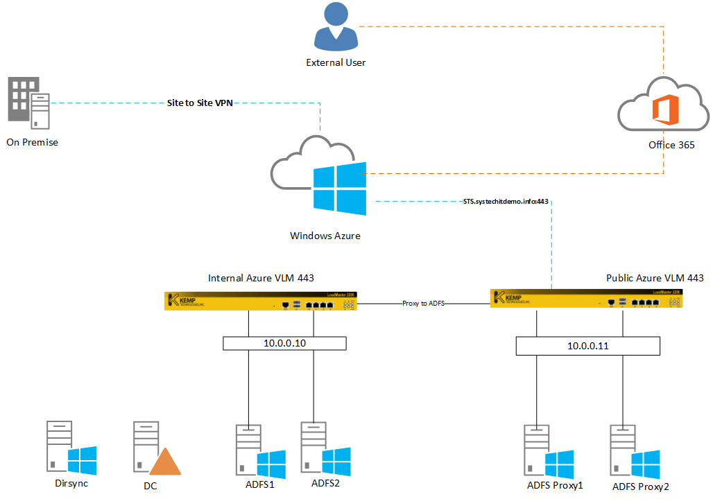 Load Balance AFDS and ADFS Proxy in Windows Azure with KEMP