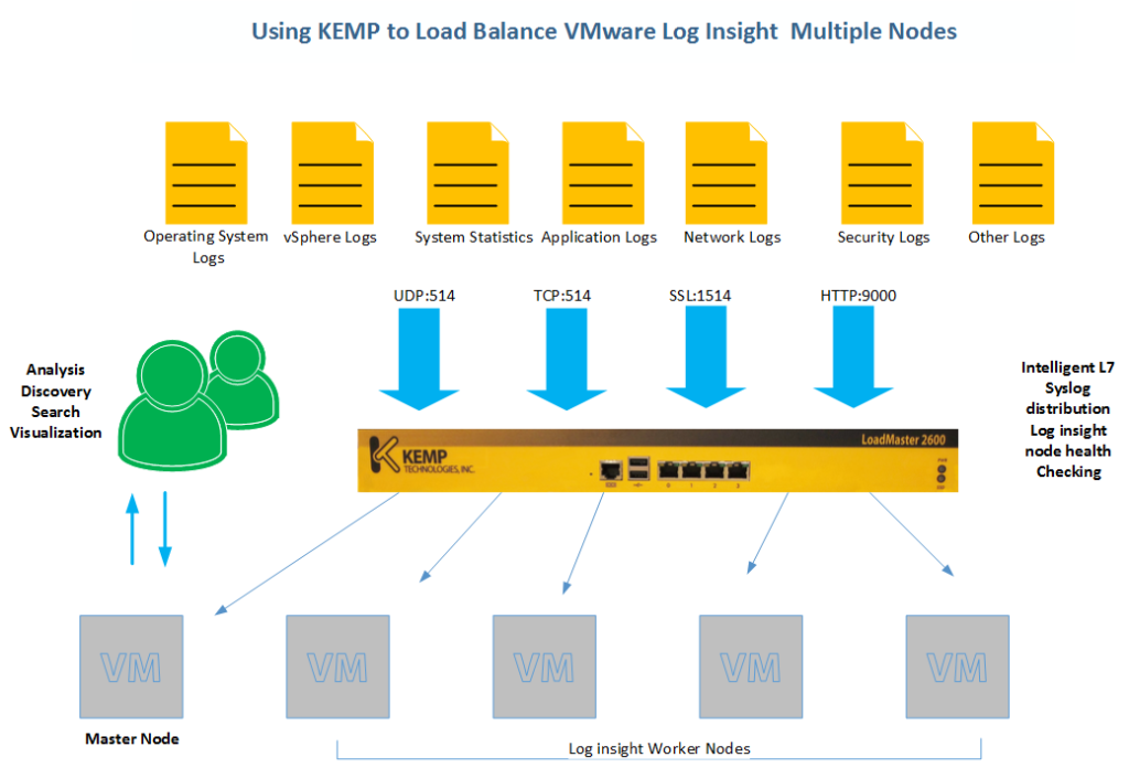 Load Balancing Log insight
