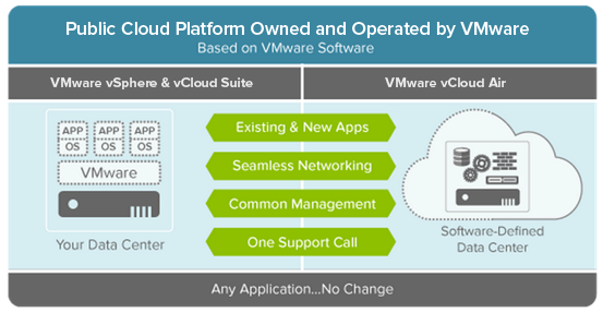 Cloud Platform Owned and Operated by Vmware