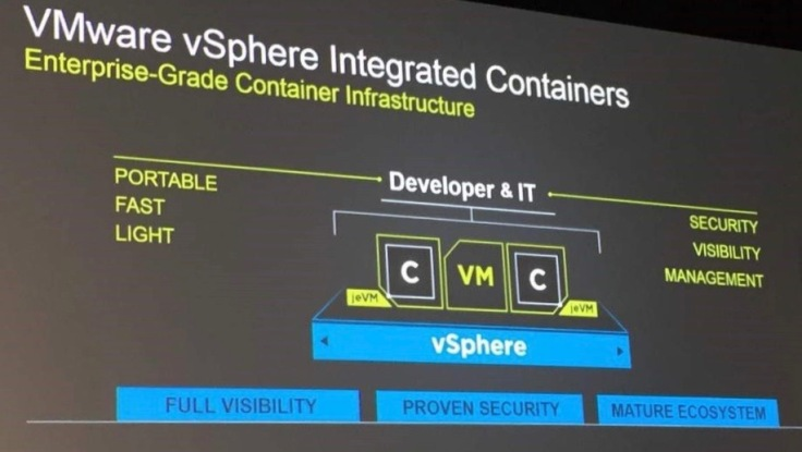integrated Containers