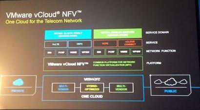 vCloud-NFV-rmb